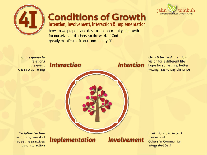 Grafik 4I Intention Involvement Implementation Interaction