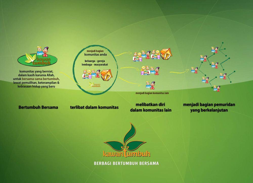 Graphic Visi Misi Komunitas KawanTumbuh 2014-01